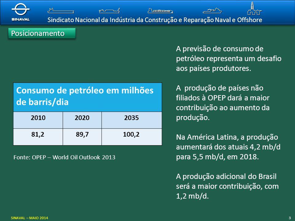 Sindicato Nacional da Indústria da Construção e Reparação Naval e Offshore PosicionamentoPosicionamento SINAVAL – MAIO 20143 Fonte: OPEP – World Oil O
