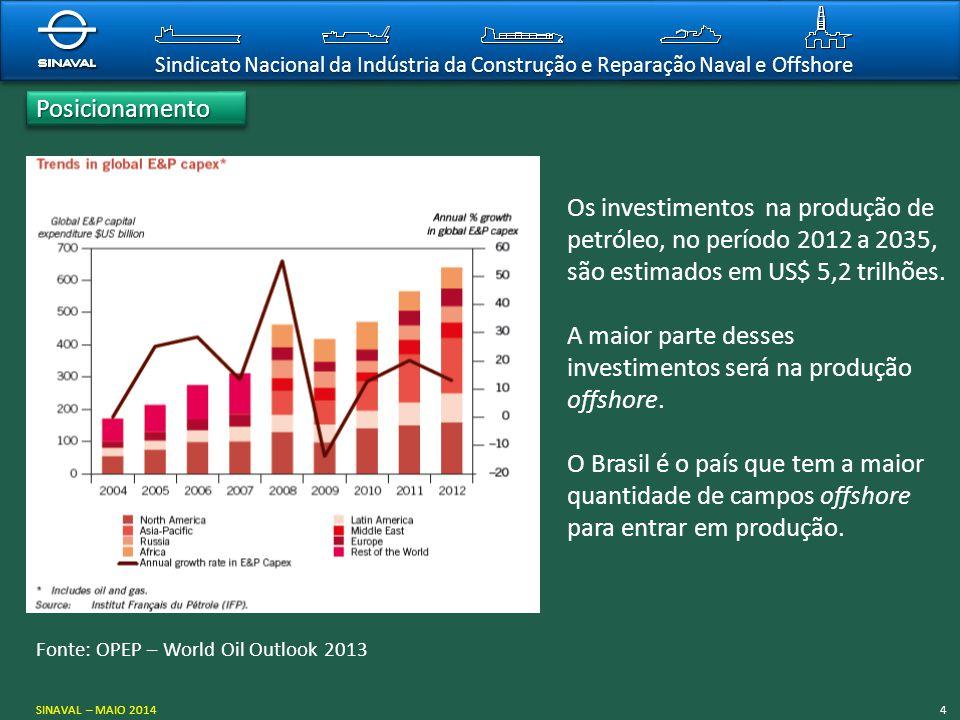 Sindicato Nacional da Indústria da Construção e Reparação Naval e Offshore PosicionamentoPosicionamento SINAVAL – MAIO 20144 Fonte: OPEP – World Oil O