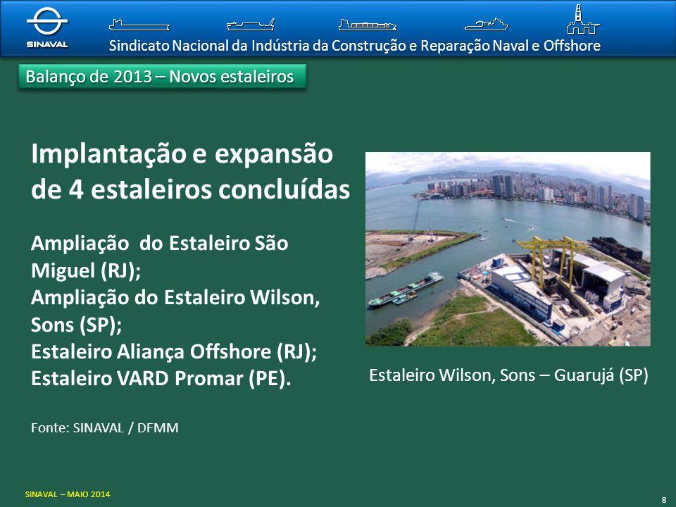 Sindicato Nacional da Indústria da Construção e Reparação Naval e Offshore Implantação e expansão de 4 estaleiros concluídas Ampliação do Estaleiro Sã