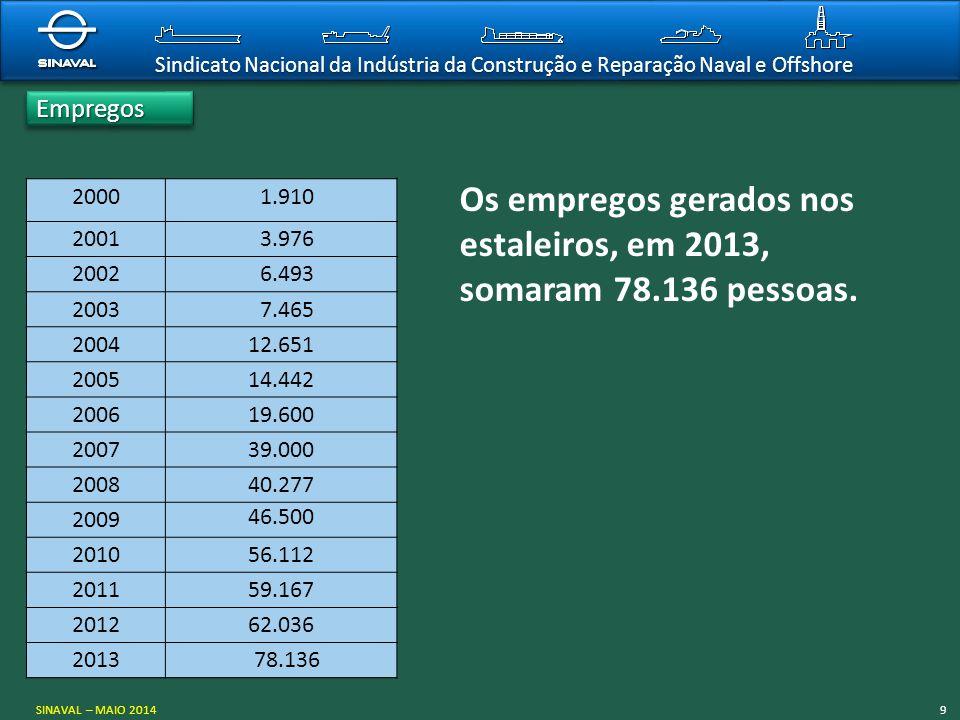 Sindicato Nacional da Indústria da Construção e Reparação Naval e Offshore Os empregos gerados nos estaleiros, em 2013, somaram 78.136 pessoas. 2000 1