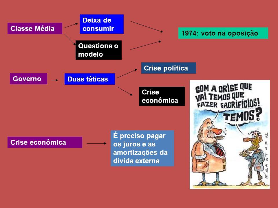 Classe Média Deixa de consumir Questiona o modelo 1974: voto na oposição Governo Duas táticas Crise política Crise econômica É preciso pagar os juros e as amortizações da dívida externa