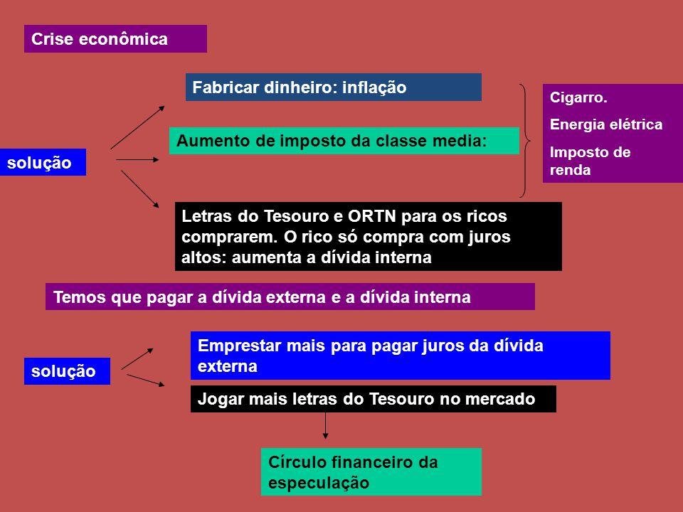 Crise econômica solução Fabricar dinheiro: inflação Aumento de imposto da classe media: Letras do Tesouro e ORTN para os ricos comprarem.