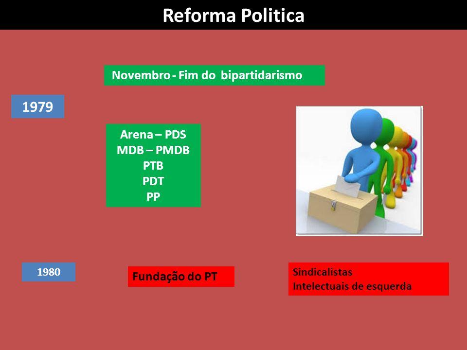 Novembro - Fim do bipartidarismo Arena – PDS MDB – PMDB PTB PDT PP 1980 Fundação do PT Sindicalistas Intelectuais de esquerda Reforma Politica 1979