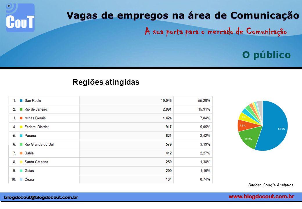 www.blogdocout.com.br blogdocout@blogdocout.com.br A sua porta para o mercado de Comunicação Vagas de empregos na área de Comunicação O público Regiões atingidas Dados: Google Analytics