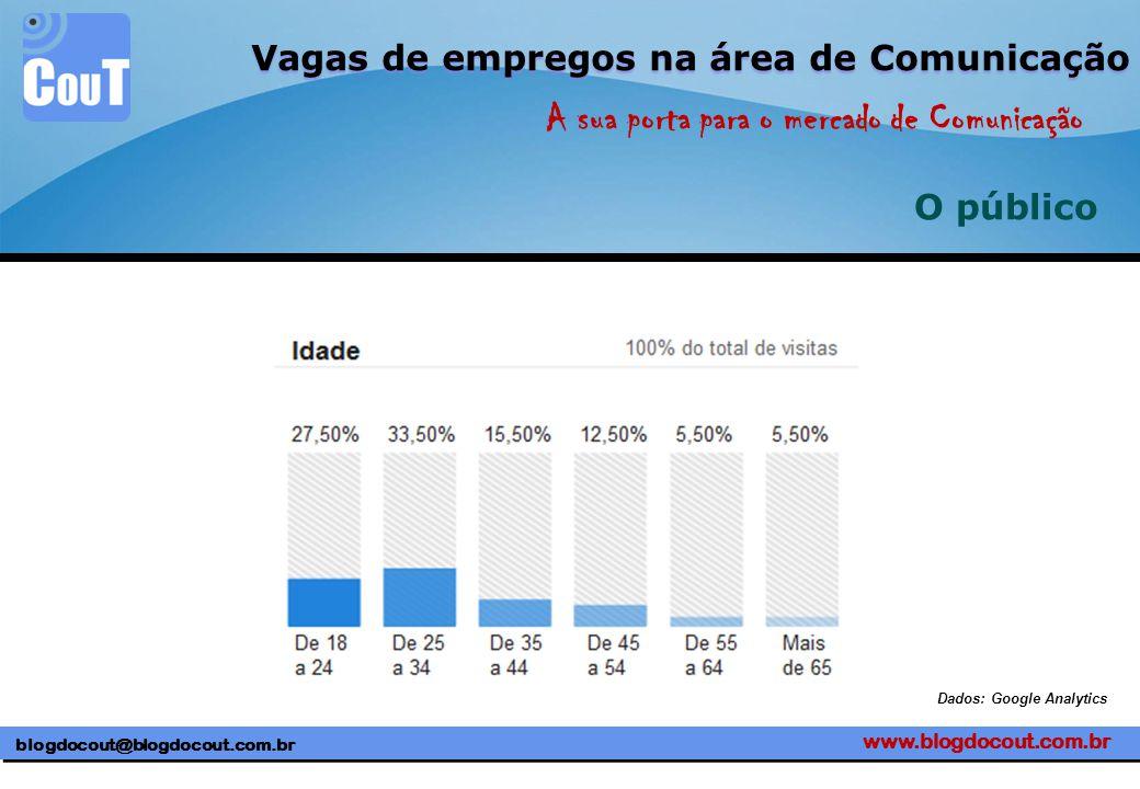 www.blogdocout.com.br blogdocout@blogdocout.com.br A sua porta para o mercado de Comunicação Vagas de empregos na área de Comunicação O público Dados: Google Analytics
