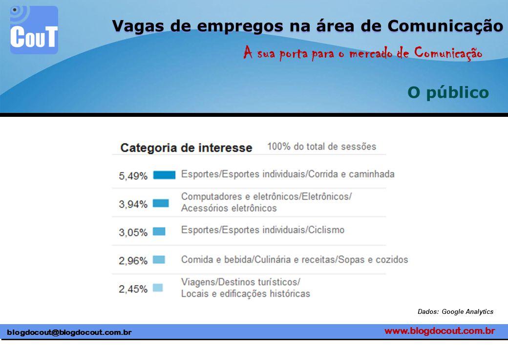 www.blogdocout.com.br blogdocout@blogdocout.com.br A sua porta para o mercado de Comunicação Vagas de empregos na área de Comunicação O público Dados: