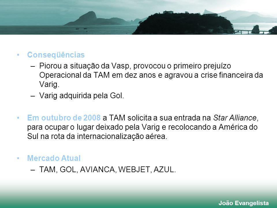 João Evangelista Conseqüências –Piorou a situação da Vasp, provocou o primeiro prejuízo Operacional da TAM em dez anos e agravou a crise financeira da Varig.