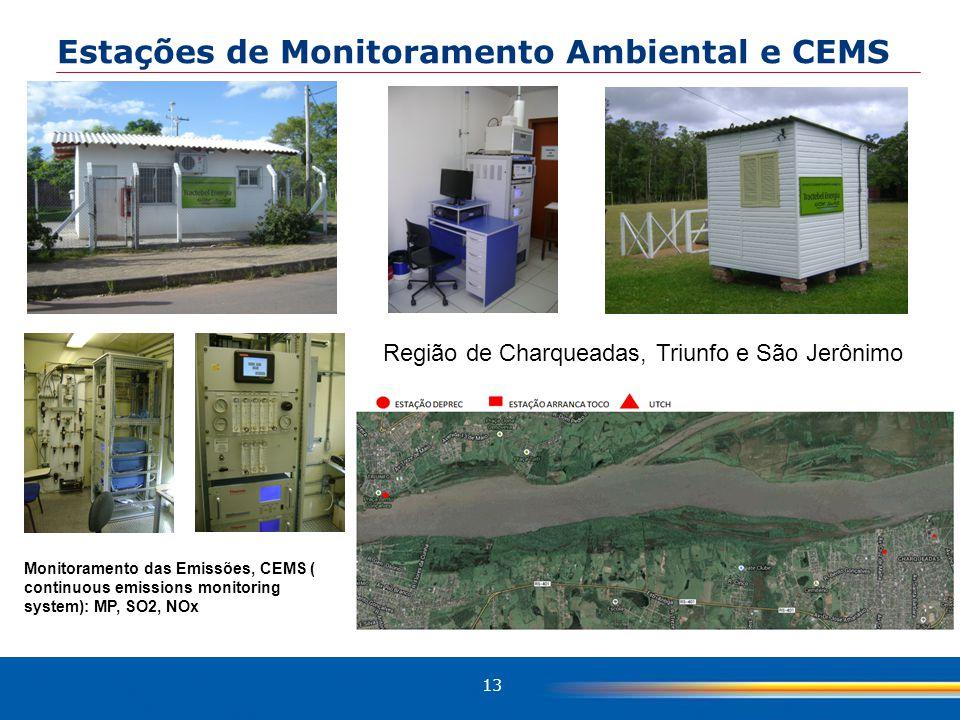 13 Estações de Monitoramento Ambiental e CEMS Região de Charqueadas, Triunfo e São Jerônimo Monitoramento das Emissões, CEMS ( continuous emissions monitoring system): MP, SO2, NOx