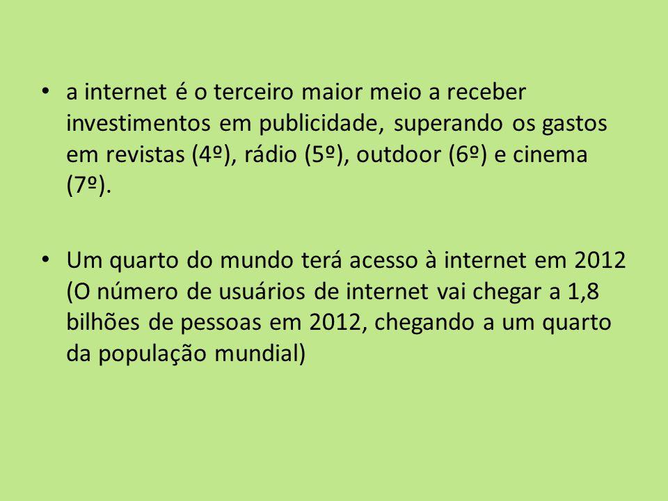 a internet é o terceiro maior meio a receber investimentos em publicidade, superando os gastos em revistas (4º), rádio (5º), outdoor (6º) e cinema (7º