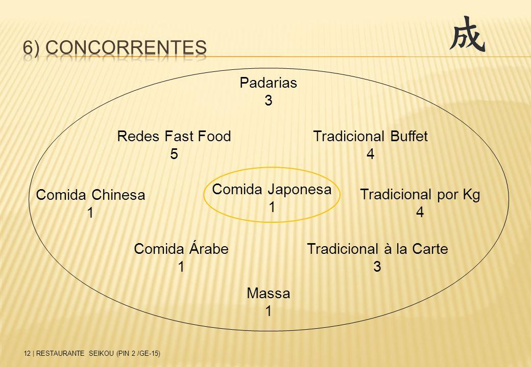 12 | RESTAURANTE SEIKOU (PIN 2 /GE-15) Redes Fast Food 5 Comida Chinesa 1 Padarias 3 Tradicional Buffet 4 Tradicional por Kg 4 Tradicional à la Carte