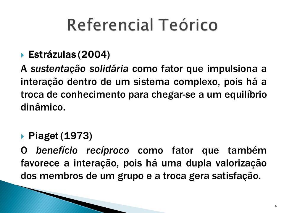  Estrázulas (2004) A sustentação solidária como fator que impulsiona a interação dentro de um sistema complexo, pois há a troca de conhecimento para