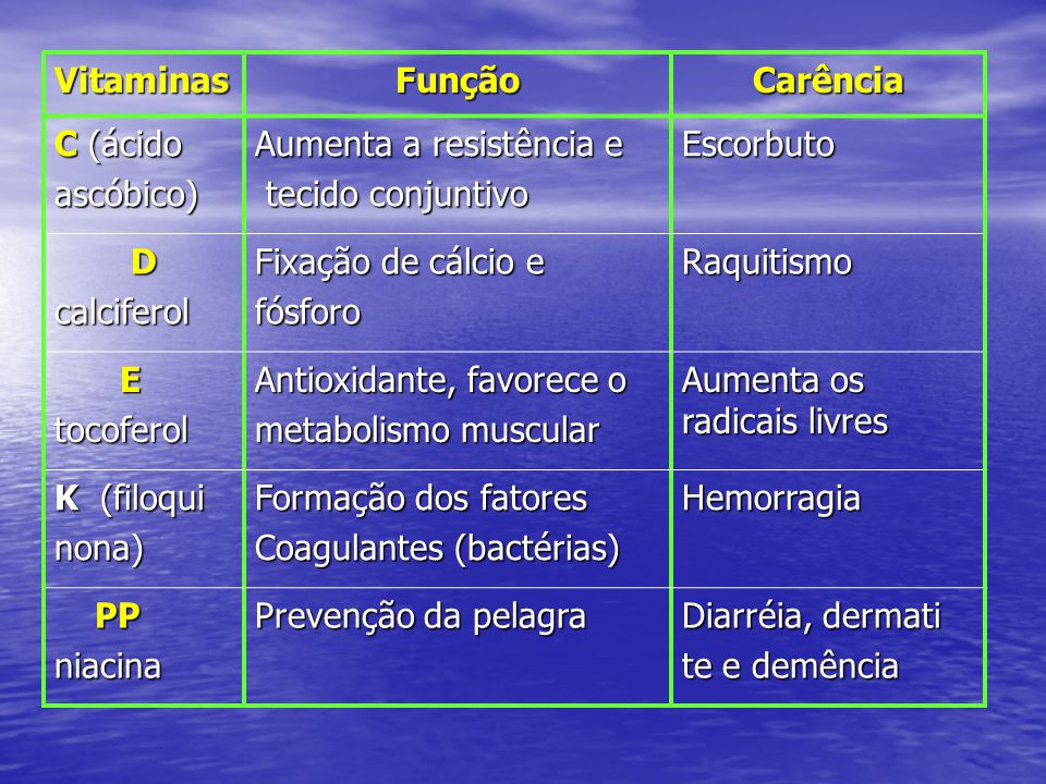 VitaminasFunçãoCarência C (ácido ascóbico) Aumenta a resistência e tecido conjuntivo tecido conjuntivoEscorbuto Dcalciferol Fixação de cálcio e fósfor