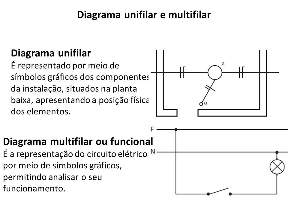 Diagrama unifilar e multifilar Diagrama unifilar É representado por meio de símbolos gráficos dos componentes da instalação, situados na planta baixa,