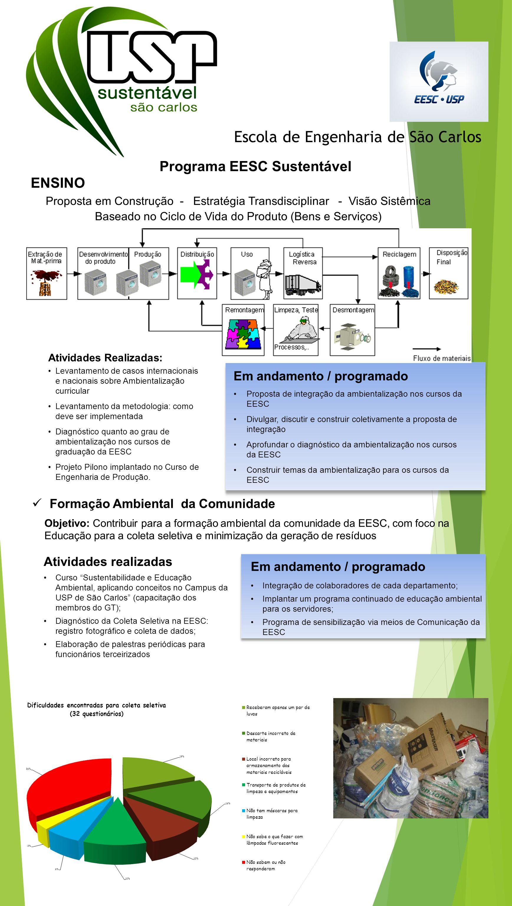 Escola de Engenharia de São Carlos Programa EESC Sustentável Proposta em Construção - Estratégia Transdisciplinar - Visão Sistêmica Baseado no Ciclo d