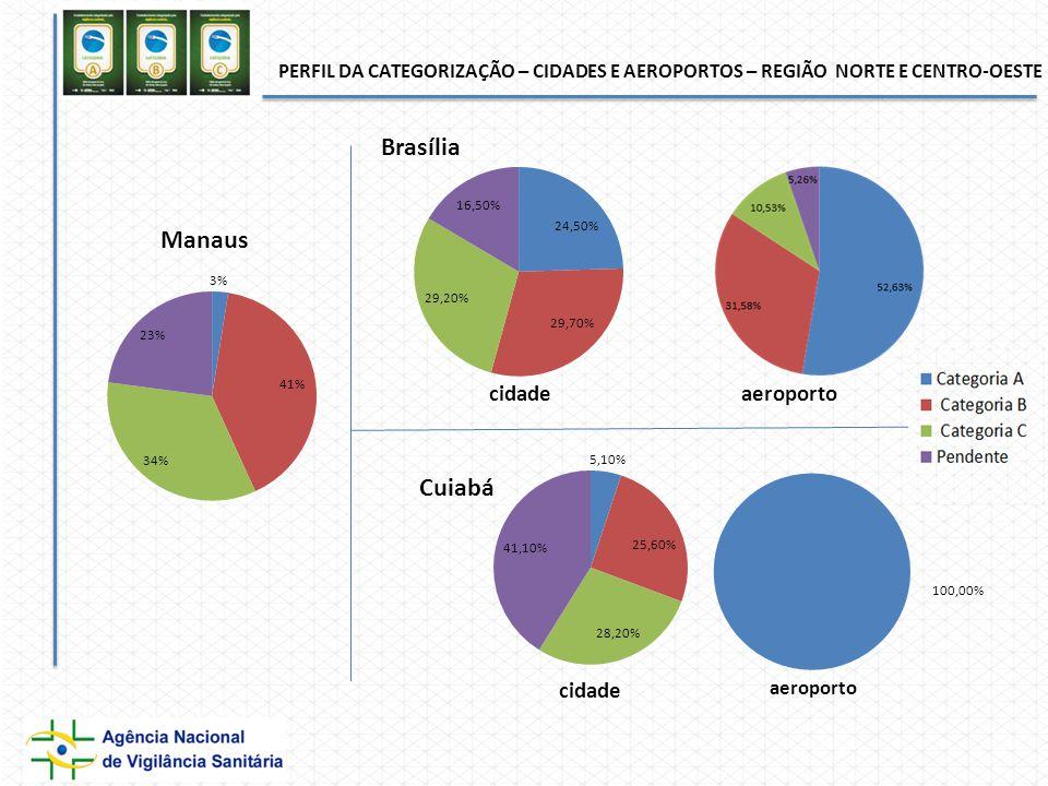 PERFIL DA CATEGORIZAÇÃO – CIDADES E AEROPORTOS – REGIÃO NORTE E CENTRO-OESTE cidade aeroporto