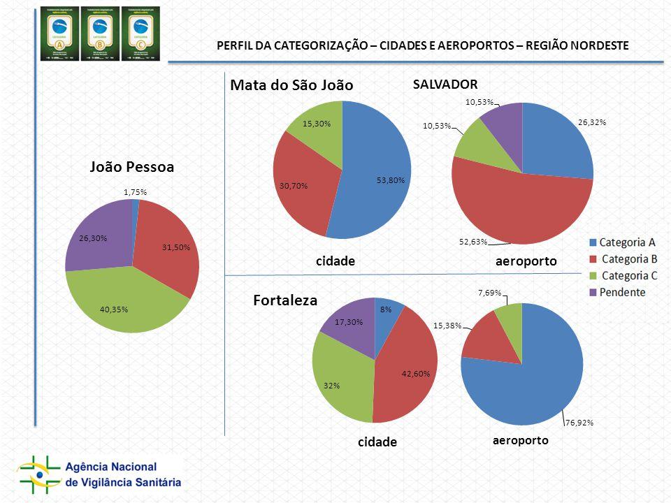PERFIL DA CATEGORIZAÇÃO – CIDADES E AEROPORTOS – REGIÃO NORDESTE cidade aeroporto