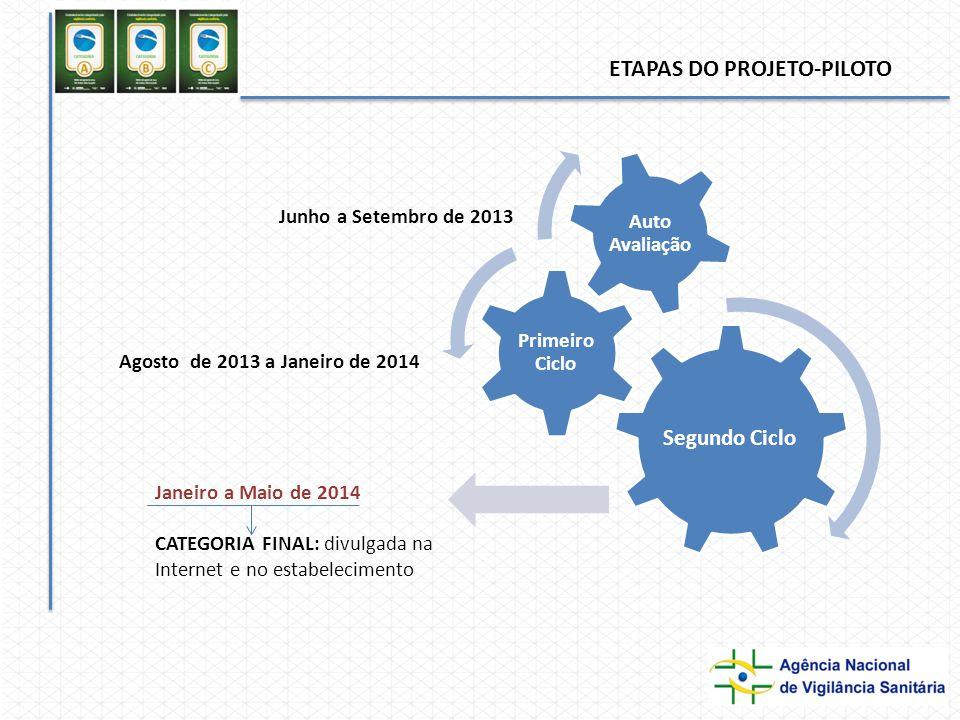 Segundo Ciclo Primeiro Ciclo Auto Avaliação ETAPAS DO PROJETO-PILOTO Janeiro a Maio de 2014 CATEGORIA FINAL: divulgada na Internet e no estabelecimento Junho a Setembro de 2013 Agosto de 2013 a Janeiro de 2014
