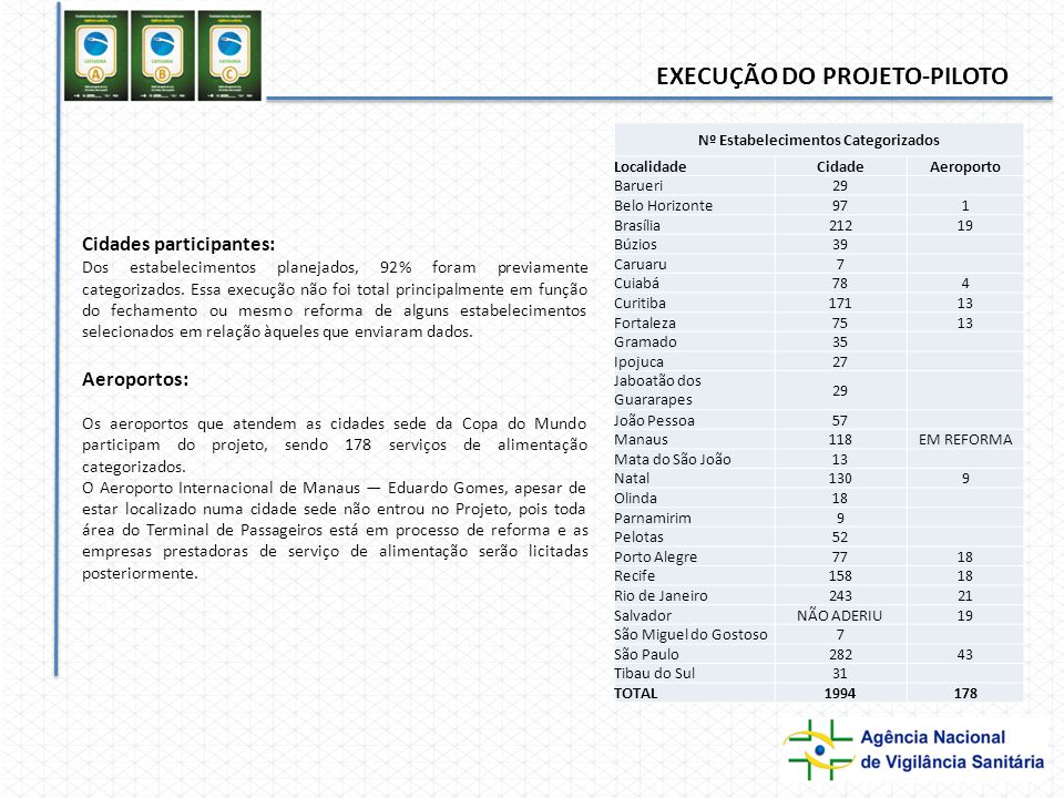 EXECUÇÃO DO PROJETO-PILOTO Cidades participantes: Dos estabelecimentos planejados, 92% foram previamente categorizados.