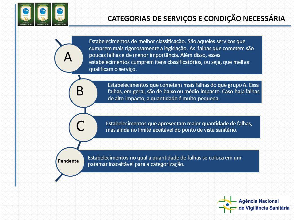 A B C Pendente CATEGORIAS DE SERVIÇOS E CONDIÇÃO NECESSÁRIA