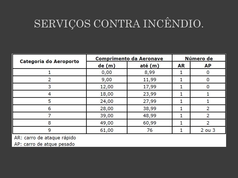 SERVIÇOS CONTRA INCÊNDIO.