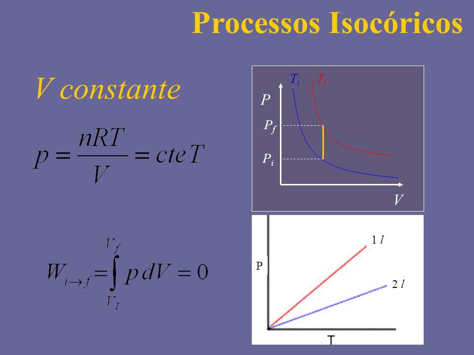 P V PiPi PfPf TiTi TfTf Processos Isocóricos V constante P 1 l 2 l