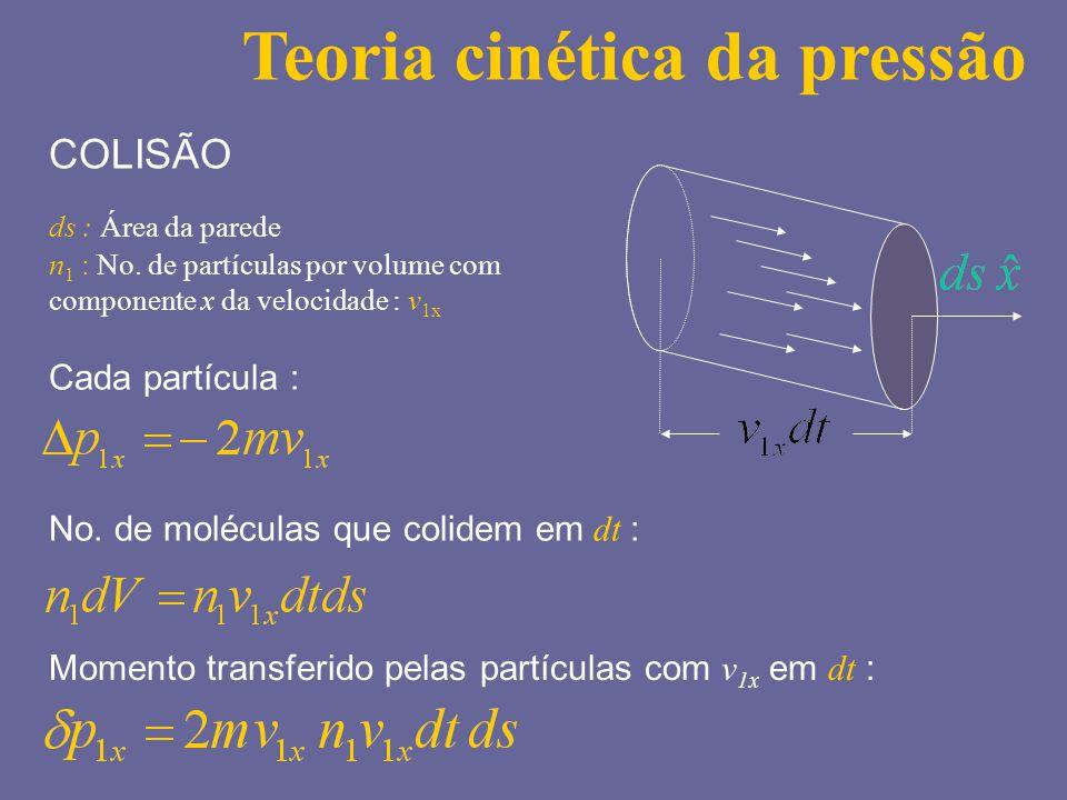 Teoria cinética da pressão n 1 : No. de partículas por volume com componente x da velocidade : v 1x Cada partícula : No. de moléculas que colidem em d
