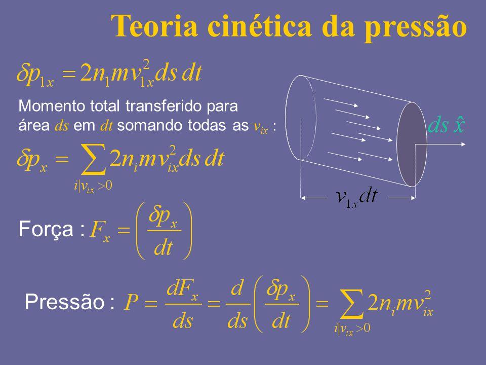 Momento total transferido para área ds em dt somando todas as v ix : Pressão : Teoria cinética da pressão Força :