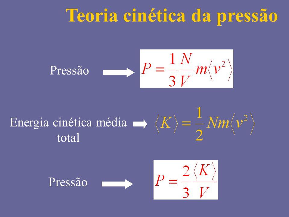 Pressão Energia cinética média total Pressão Teoria cinética da pressão