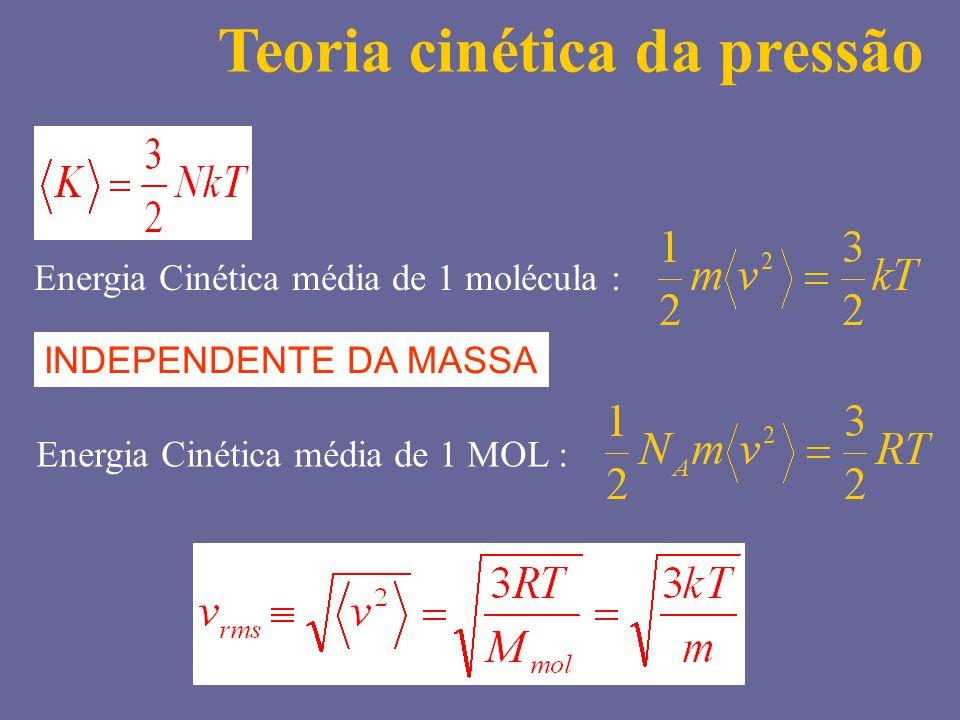 Energia Cinética média de 1 molécula : Teoria cinética da pressão INDEPENDENTE DA MASSA Energia Cinética média de 1 MOL :