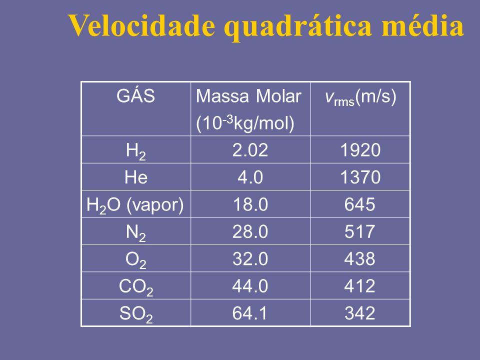 GÁSMassa Molar (10 -3 kg/mol) v rms (m/s) H2H2 2.021920 He4.01370 H 2 O (vapor)18.0645 N2N2 28.0517 O2O2 32.0438 CO 2 44.0412 SO 2 64.1342 Velocidade