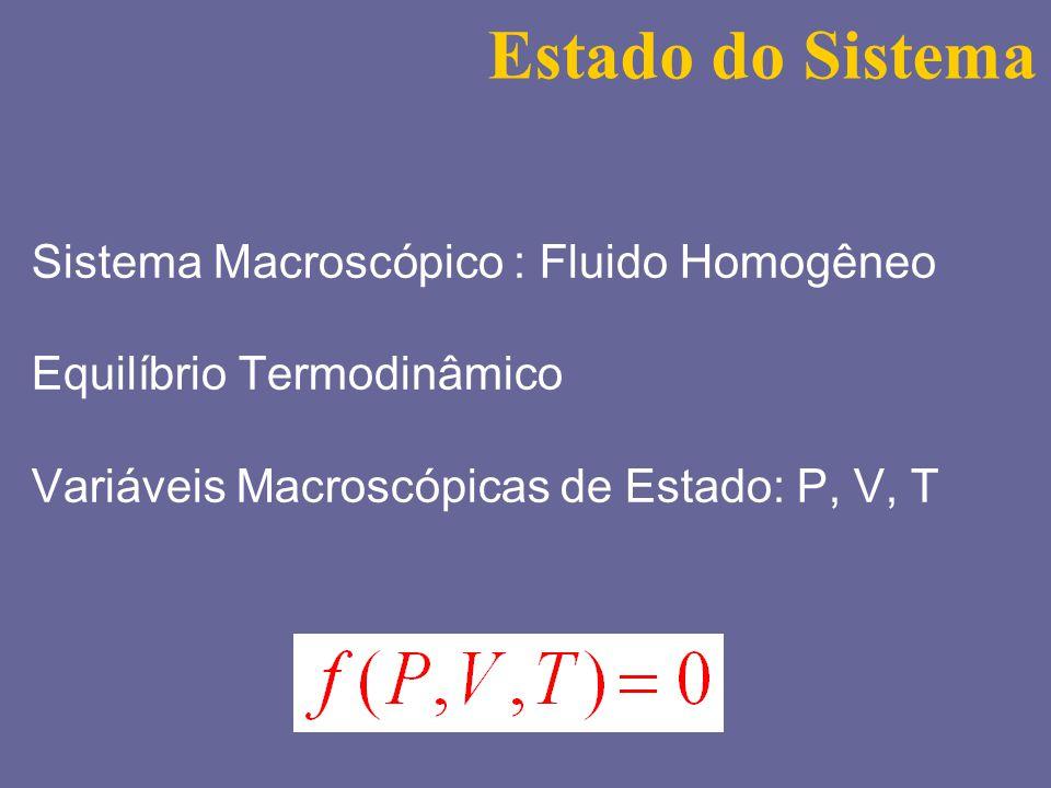 Estado do Sistema Sistema Macroscópico : Fluido Homogêneo Equilíbrio Termodinâmico Variáveis Macroscópicas d e Estado: P, V, T