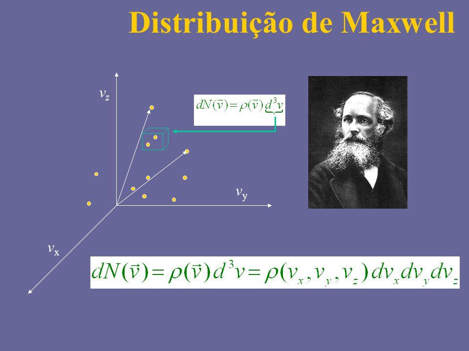 Distribuição de Maxwell vzvz vyvy vxvx