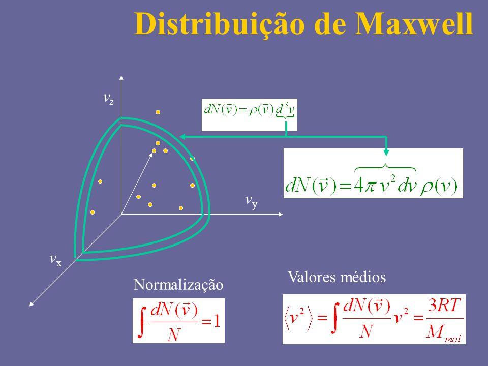 vzvz vyvy vxvx Valores médios Distribuição de Maxwell Normalização