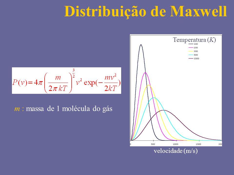 Temperatura (K) velocidade (m/s) m : massa de 1 molécula do gás Distribuição de Maxwell