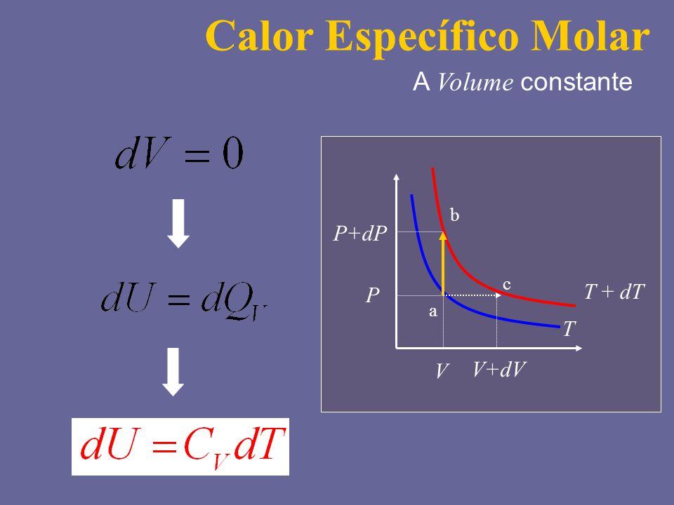 Calor Específico Molar A Volume constante T T + dT P V a b c P+dP V+dV