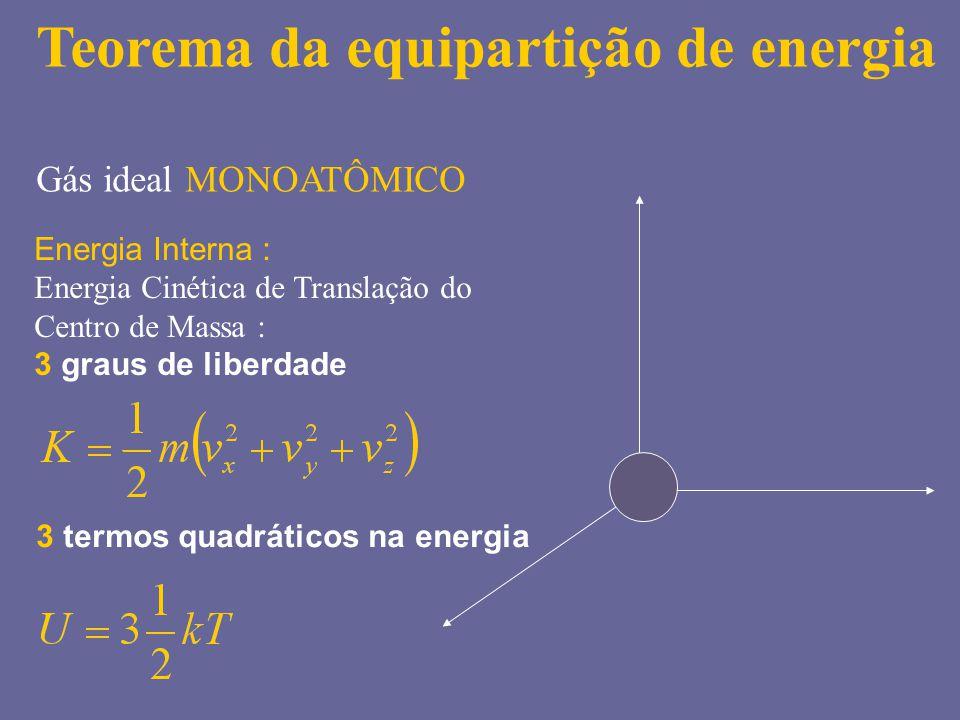 Teorema da equipartição de energia Gás ideal MONOATÔMICO Energia Interna : Energia Cinética de Translação do Centro de Massa : 3 graus de liberdade 3