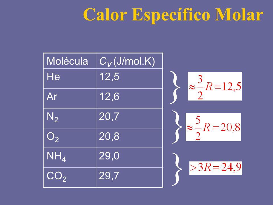 MoléculaC V (J/mol.K) He12,5 Ar12,6 N2N2 20,7 O2O2 20,8 NH 4 29,0 CO 2 29,7 } } } Calor Específico Molar