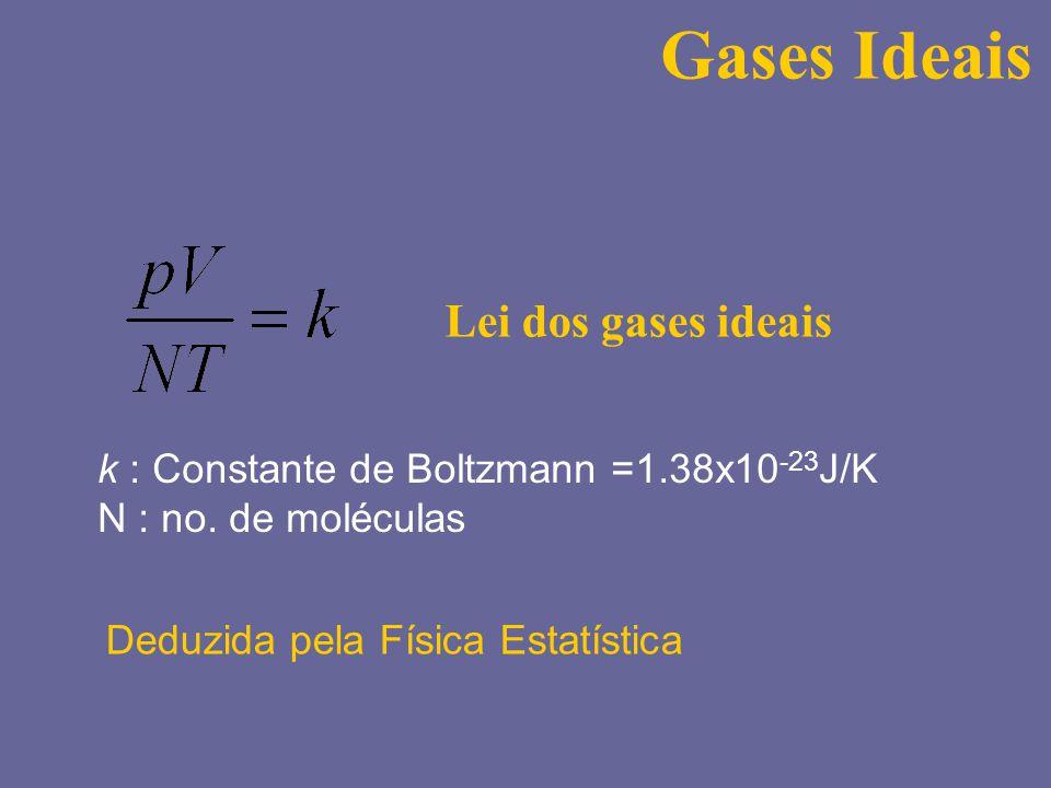 Isotropia do espaço : +x e -x Velocidade quadrática média Isotropia do espaço Teoria cinética da pressão