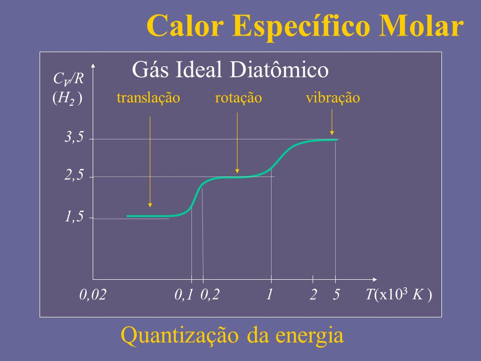 C V /R (H 2 ) 1,5 3,5 2,5 T(x10 3 K ) 0,1 0,21 50,022 translaçãorotaçãovibração Quantização da energia Calor Específico Molar Gás Ideal Diatômico