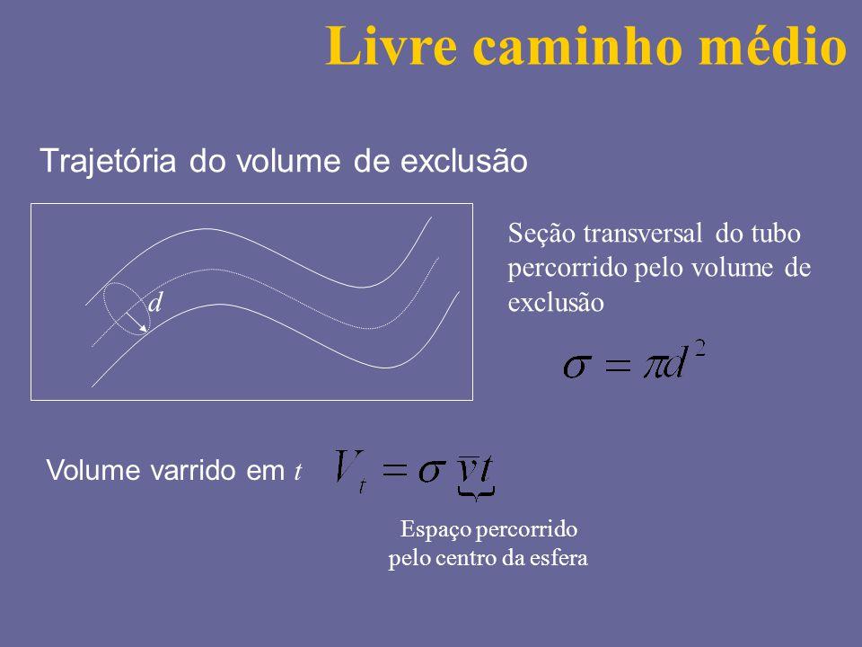 Trajetória do volume de exclusão d Seção transversal do tubo percorrido pelo volume de exclusão Volume varrido em t Espaço percorrido pelo centro da e