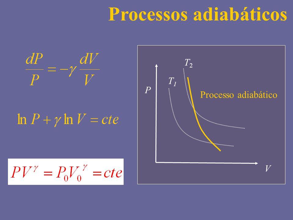 T2T2 T1T1 P V Processo adiabático Processos adiabáticos
