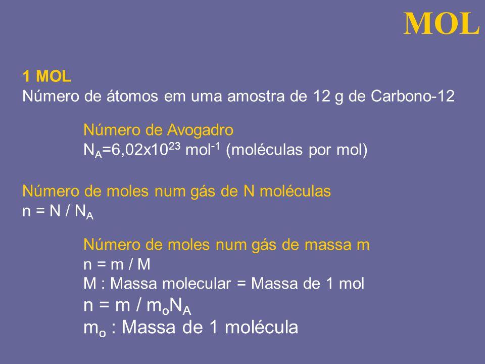 MOL 1 MOL Número de átomos em uma amostra de 12 g de Carbono-12 Número de Avogadro N A =6,02x10 23 mol -1 (moléculas por mol) Número de moles num gás