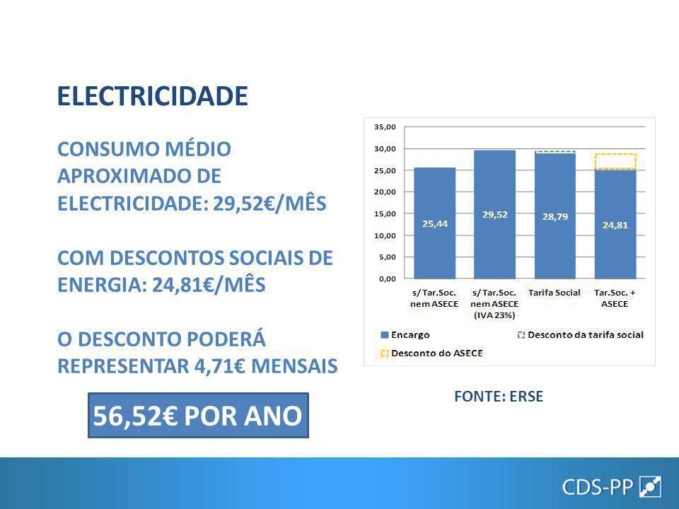 CONSUMO MÉDIO APROXIMADO DE GÁS NATURAL: 18,45€/MÊS COM DESCONTOS SOCIAIS DE ENERGIA: 14,94€/MÊS O DESCONTO PODERÁ REPRESENTAR 3,51€ MENSAIS 42,12€ POR ANO GÁS NATURAL FONTE: ERSE