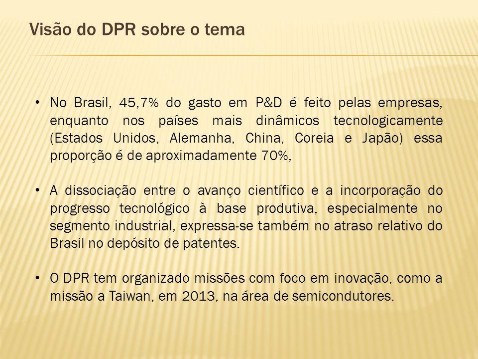 Visão do DPR sobre o tema No Brasil, 45,7% do gasto em P&D é feito pelas empresas, enquanto nos países mais dinâmicos tecnologicamente (Estados Unidos