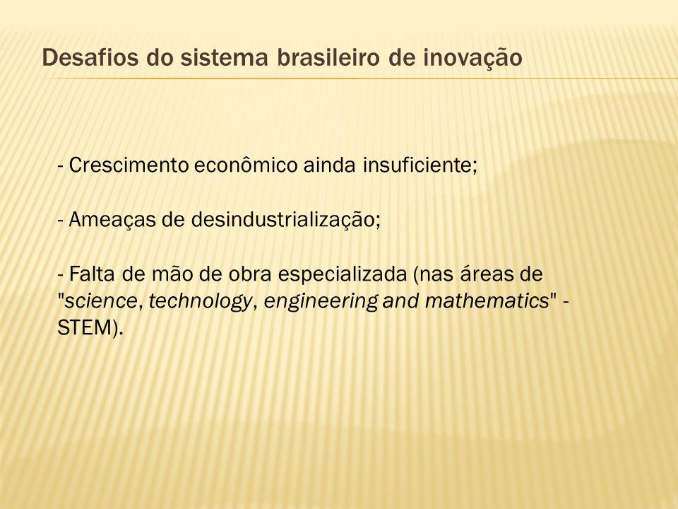 Desafios do sistema brasileiro de inovação - Crescimento econômico ainda insuficiente; - Ameaças de desindustrialização; - Falta de mão de obra especi