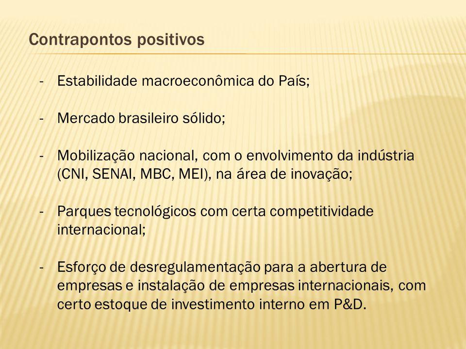 Contrapontos positivos -Estabilidade macroeconômica do País; -Mercado brasileiro sólido; -Mobilização nacional, com o envolvimento da indústria (CNI,