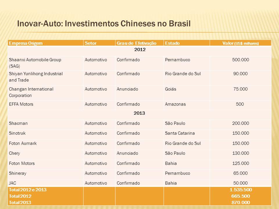 Inovar-Auto: Investimentos Chineses no Brasil Empresa OrigemSetorGrau de EfetivaçãoEstado Valor (US$ milhares) 2012 Shaanxi Automobile Group (SAG) Aut