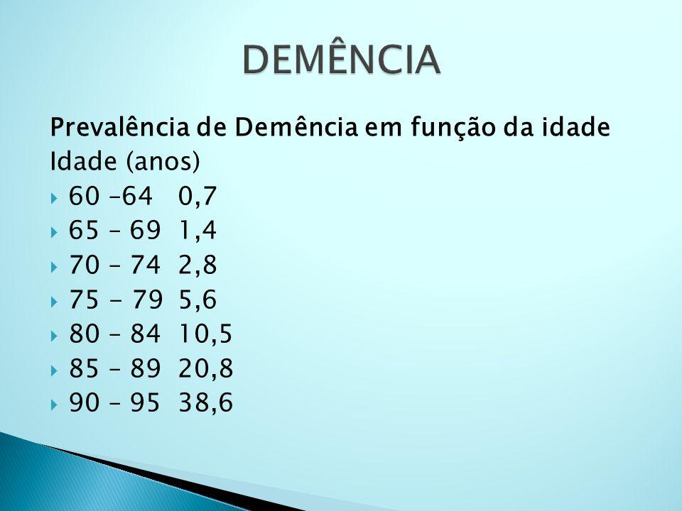 Prevalência de Demência em função da idade Idade (anos)  60 –64 0,7  65 – 69 1,4  70 – 74 2,8  75 - 79 5,6  80 – 84 10,5  85 – 89 20,8  90 – 95