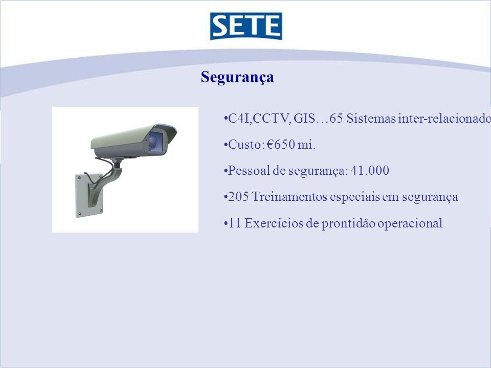 Segurança C4I,CCTV, GIS…65 Sistemas inter-relacionados Custo: €650 mi.