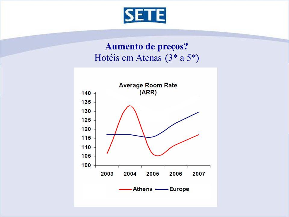 Aumento de preços Hotéis em Atenas (3* a 5*)
